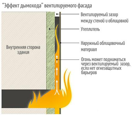 огнестойкость вентилируемого фасада, огнезащита